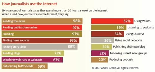 arketi-b2b-journalists-internet-use